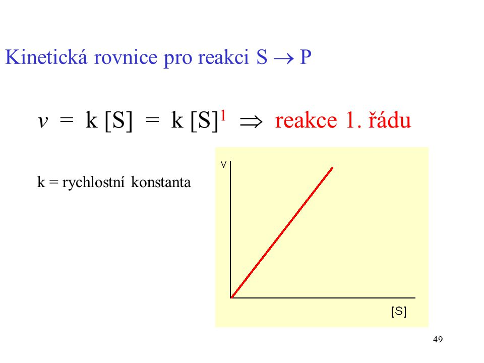 v = k [S] = k [S]1  reakce 1. řádu